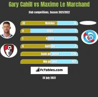 Gary Cahill vs Maxime Le Marchand h2h player stats
