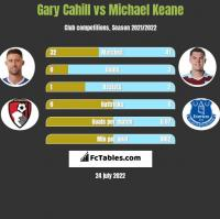 Gary Cahill vs Michael Keane h2h player stats