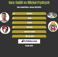 Gary Cahill vs Michal Frydrych h2h player stats