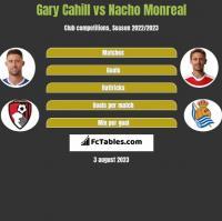 Gary Cahill vs Nacho Monreal h2h player stats