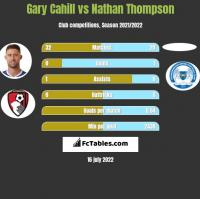 Gary Cahill vs Nathan Thompson h2h player stats