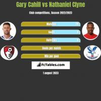Gary Cahill vs Nathaniel Clyne h2h player stats