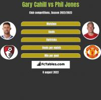 Gary Cahill vs Phil Jones h2h player stats