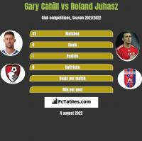 Gary Cahill vs Roland Juhasz h2h player stats