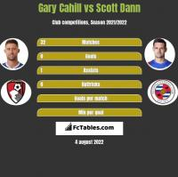 Gary Cahill vs Scott Dann h2h player stats
