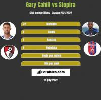 Gary Cahill vs Stopira h2h player stats