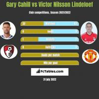Gary Cahill vs Victor Nilsson Lindeloef h2h player stats