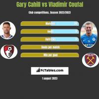 Gary Cahill vs Vladimir Coufal h2h player stats