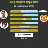 Gary Cahill vs Diogo Dalot h2h player stats