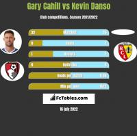 Gary Cahill vs Kevin Danso h2h player stats