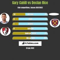Gary Cahill vs Declan Rice h2h player stats