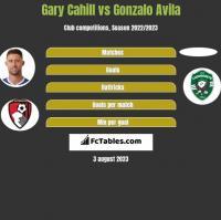 Gary Cahill vs Gonzalo Avila h2h player stats