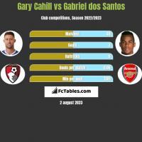 Gary Cahill vs Gabriel dos Santos h2h player stats