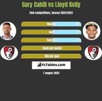 Gary Cahill vs Lloyd Kelly h2h player stats