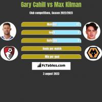 Gary Cahill vs Max Kilman h2h player stats