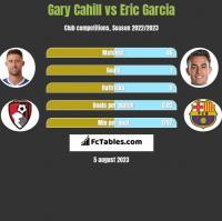 Gary Cahill vs Eric Garcia h2h player stats
