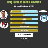 Gary Cahill vs Ronnie Edwards h2h player stats