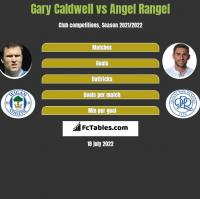 Gary Caldwell vs Angel Rangel h2h player stats