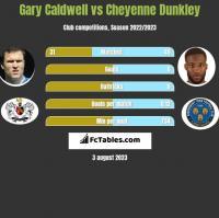 Gary Caldwell vs Cheyenne Dunkley h2h player stats