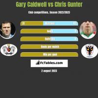 Gary Caldwell vs Chris Gunter h2h player stats