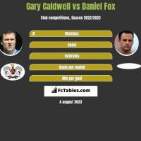 Gary Caldwell vs Daniel Fox h2h player stats