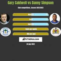 Gary Caldwell vs Danny Simpson h2h player stats