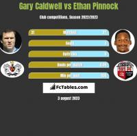 Gary Caldwell vs Ethan Pinnock h2h player stats