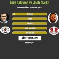 Gary Caldwell vs Josh Clarke h2h player stats