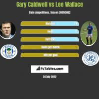 Gary Caldwell vs Lee Wallace h2h player stats
