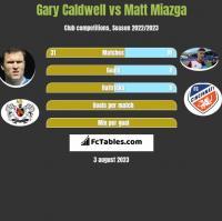 Gary Caldwell vs Matt Miazga h2h player stats