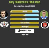 Gary Caldwell vs Todd Kane h2h player stats