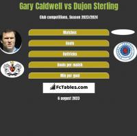 Gary Caldwell vs Dujon Sterling h2h player stats