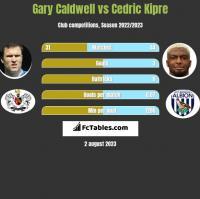 Gary Caldwell vs Cedric Kipre h2h player stats