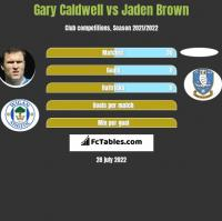 Gary Caldwell vs Jaden Brown h2h player stats
