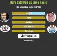 Gary Caldwell vs Luka Racic h2h player stats