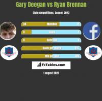 Gary Deegan vs Ryan Brennan h2h player stats