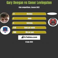 Gary Deegan vs Conor Levingston h2h player stats