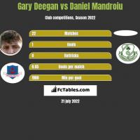 Gary Deegan vs Daniel Mandroiu h2h player stats