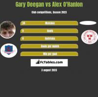 Gary Deegan vs Alex O'Hanlon h2h player stats