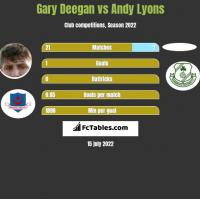 Gary Deegan vs Andy Lyons h2h player stats