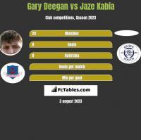 Gary Deegan vs Jaze Kabia h2h player stats