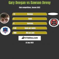 Gary Deegan vs Dawson Devoy h2h player stats