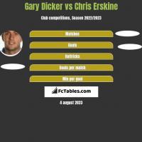 Gary Dicker vs Chris Erskine h2h player stats