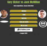 Gary Dicker vs Jack McMillan h2h player stats