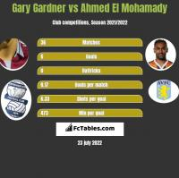 Gary Gardner vs Ahmed El Mohamady h2h player stats