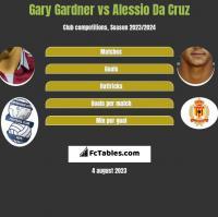 Gary Gardner vs Alessio Da Cruz h2h player stats