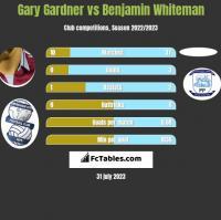 Gary Gardner vs Benjamin Whiteman h2h player stats