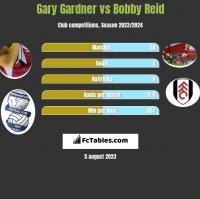 Gary Gardner vs Bobby Reid h2h player stats