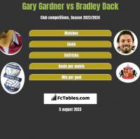 Gary Gardner vs Bradley Dack h2h player stats