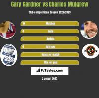 Gary Gardner vs Charles Mulgrew h2h player stats